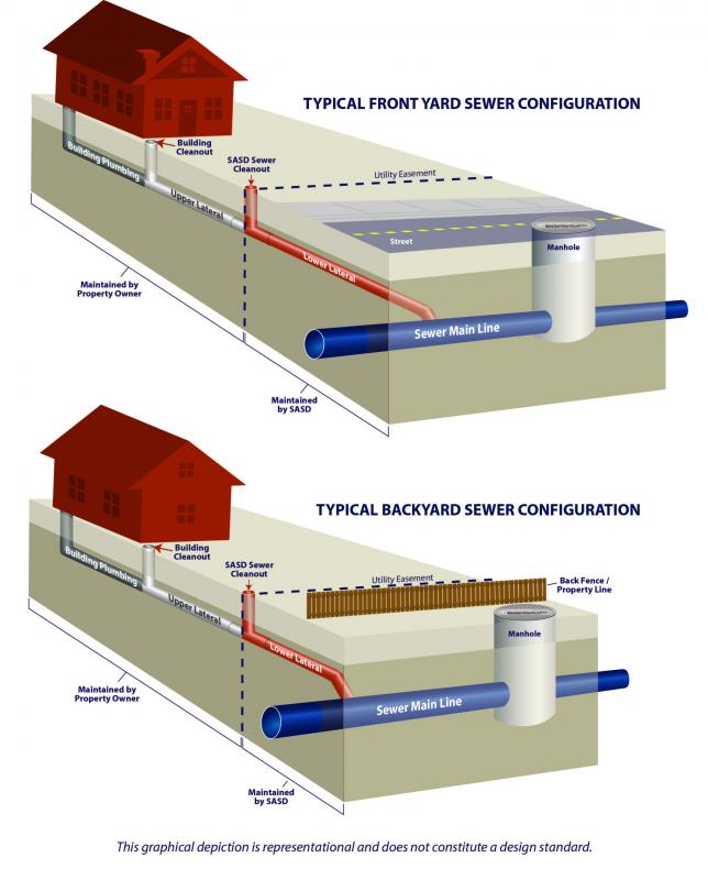customer vs sasd responsibility sacramento area sewer district : sewer diagram - findchart.co